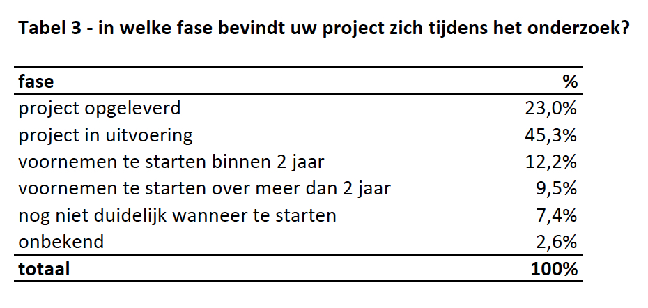fase zelfbouwproject